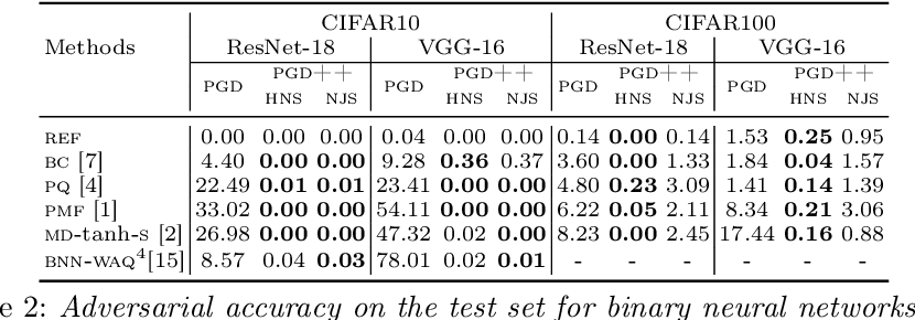 Figure 4 for Improved Gradient based Adversarial Attacks for Quantized Networks