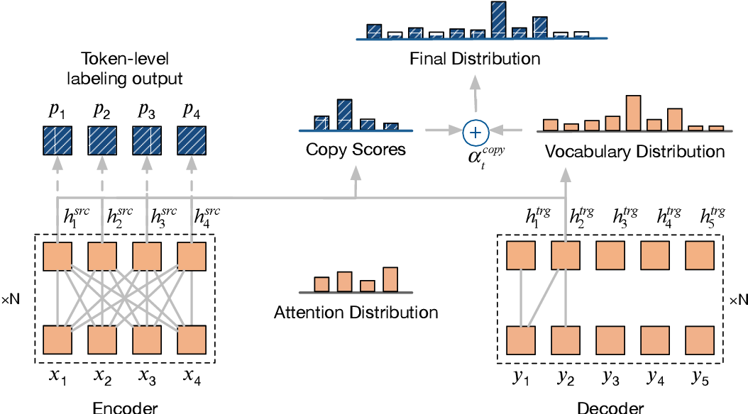 Figure 2 for Improving Grammatical Error Correction via Pre-Training a Copy-Augmented Architecture with Unlabeled Data