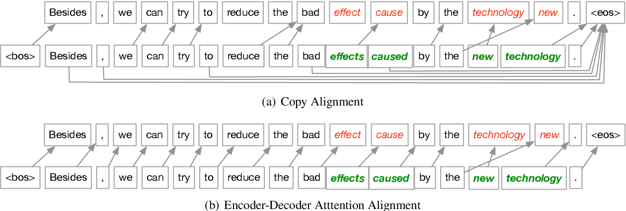 Figure 4 for Improving Grammatical Error Correction via Pre-Training a Copy-Augmented Architecture with Unlabeled Data