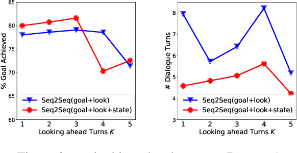 Figure 3 for Towards End-to-End Learning for Efficient Dialogue Agent by Modeling Looking-ahead Ability