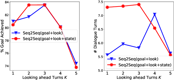 Figure 4 for Towards End-to-End Learning for Efficient Dialogue Agent by Modeling Looking-ahead Ability