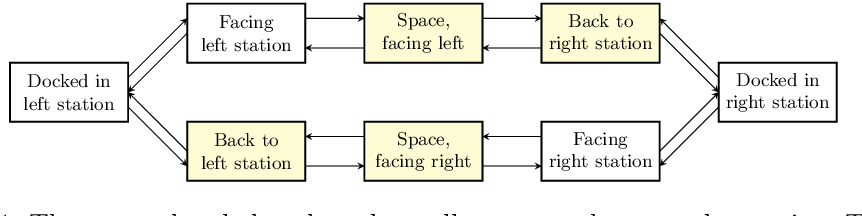 Figure 1 for Strengthening Deterministic Policies for POMDPs