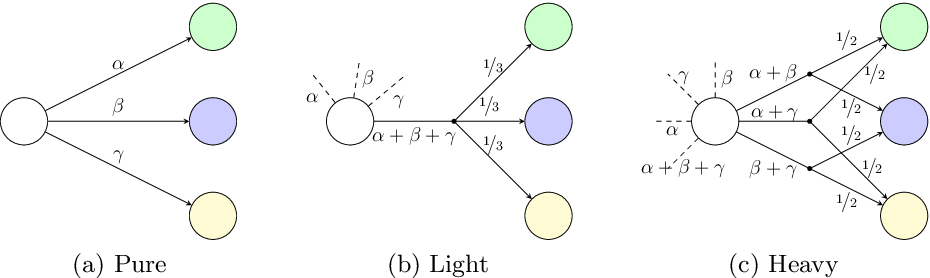 Figure 4 for Strengthening Deterministic Policies for POMDPs