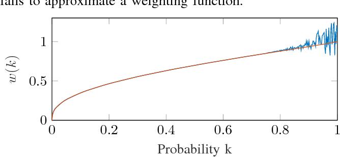 Figure 1 for Verification of Markov Decision Processes with Risk-Sensitive Measures