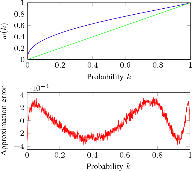 Figure 2 for Verification of Markov Decision Processes with Risk-Sensitive Measures