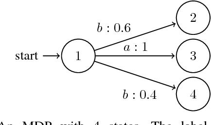 Figure 4 for Verification of Markov Decision Processes with Risk-Sensitive Measures