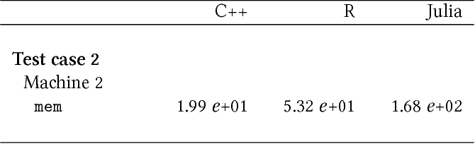 A comparison of a generic MCMC-based algorithm for Bayesian