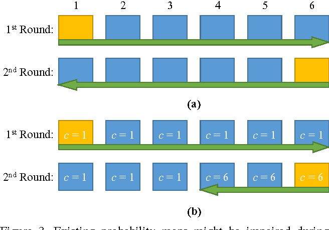 Figure 4 for Video Object Segmentation with Re-identification