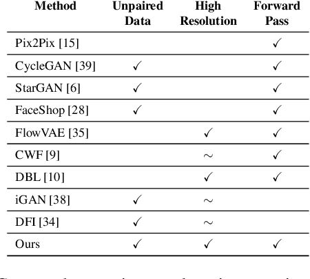 Figure 1 for The GAN that Warped: Semantic Attribute Editing with Unpaired Data