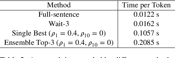 Figure 4 for Simultaneous Translation Policies: From Fixed to Adaptive