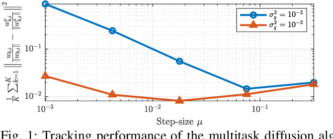 Figure 1 for Tracking Performance of Online Stochastic Learners
