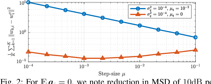 Figure 2 for Tracking Performance of Online Stochastic Learners