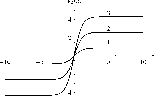 Figure 4: The tensor part of the interaction Hamiltonian (32): VT (x) = nk tanh(kx),