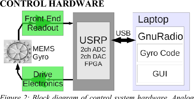 MEMS rate and rate-integrating gyroscope control with commercial