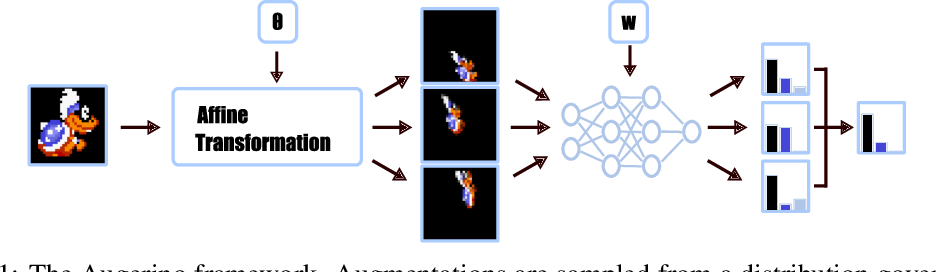 Figure 1 for Learning Invariances in Neural Networks
