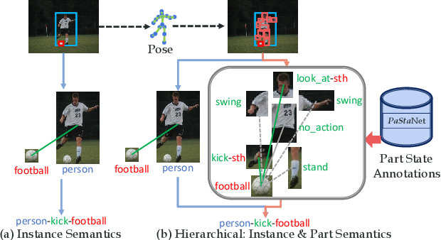 Figure 1 for PaStaNet: Toward Human Activity Knowledge Engine