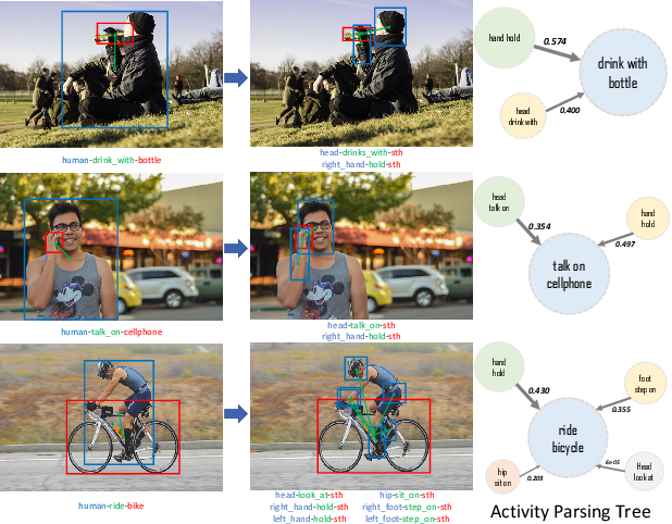 Figure 3 for PaStaNet: Toward Human Activity Knowledge Engine
