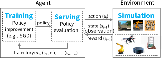 Figure 1 for Ray: A Distributed Framework for Emerging AI Applications