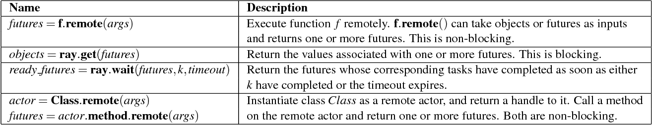 Figure 2 for Ray: A Distributed Framework for Emerging AI Applications