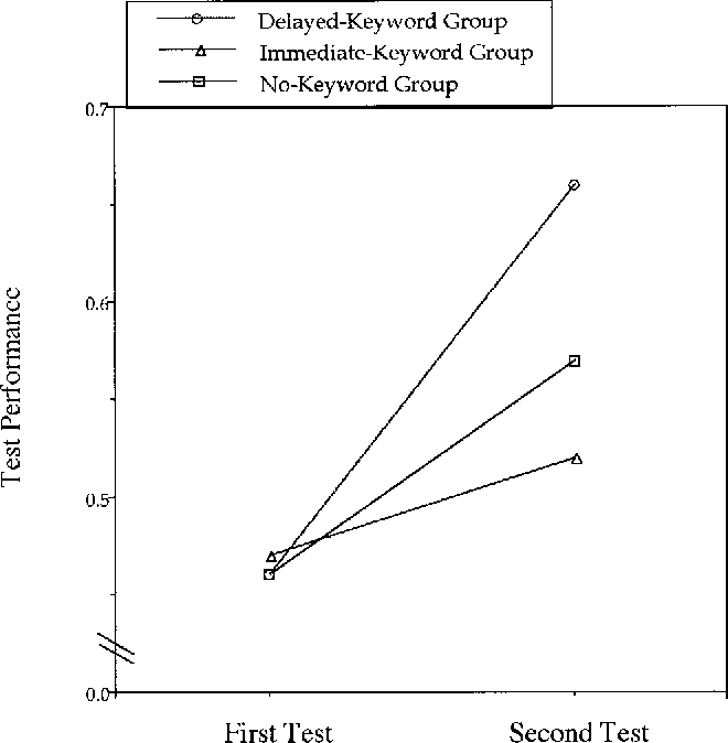 Figure 3. Mean performance by group for the first test (taken prior to rereading selected texts) and the second test (taken after rereading selected texts).