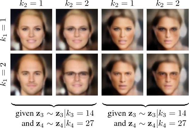 Figure 1 for A Factorial Mixture Prior for Compositional Deep Generative Models