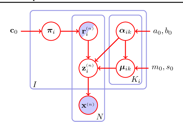 Figure 3 for A Factorial Mixture Prior for Compositional Deep Generative Models