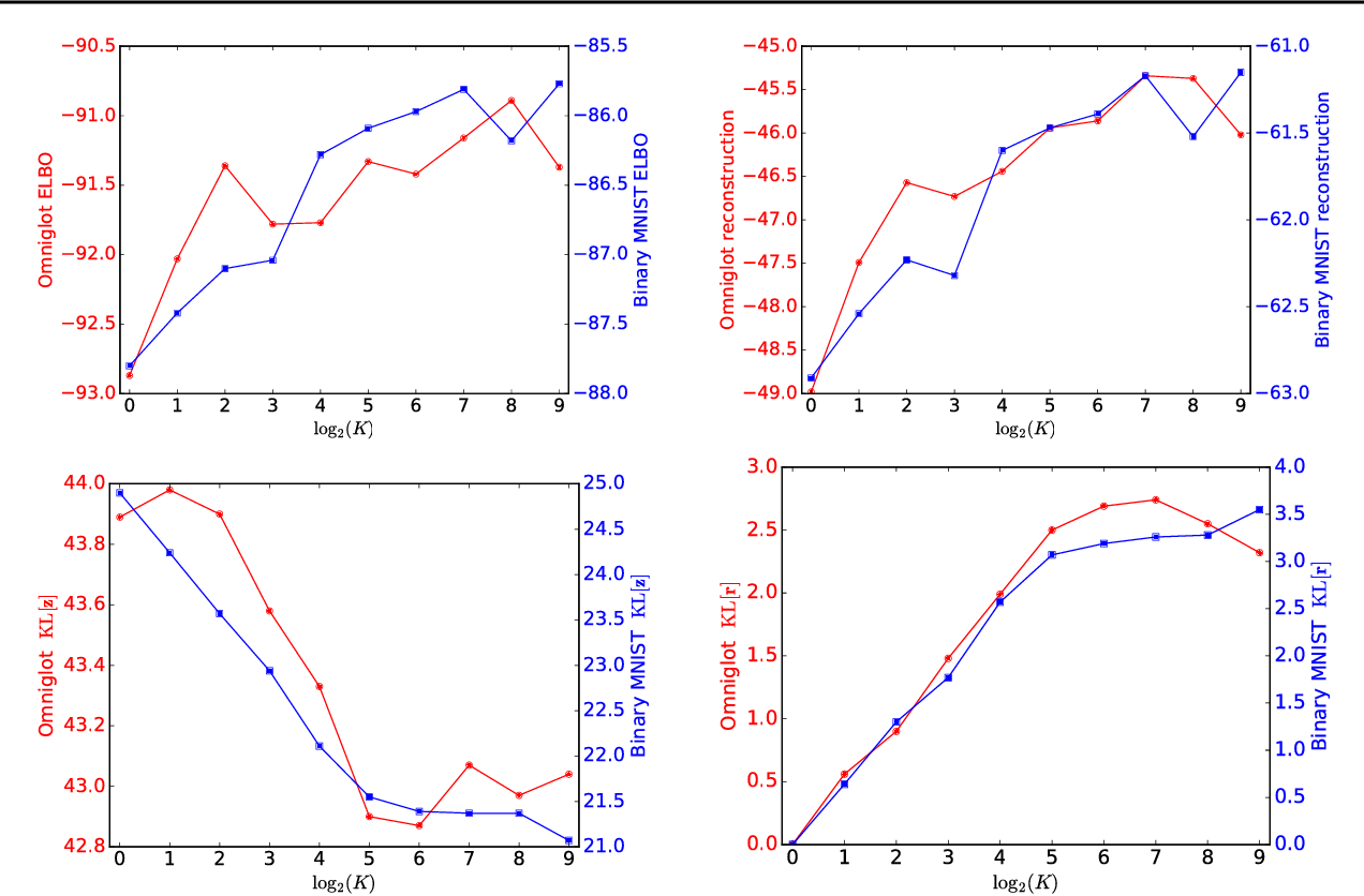 Figure 4 for A Factorial Mixture Prior for Compositional Deep Generative Models