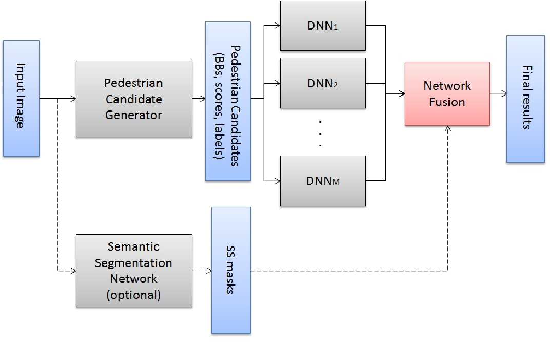 Figure 1 for Fused DNN: A deep neural network fusion approach to fast and robust pedestrian detection