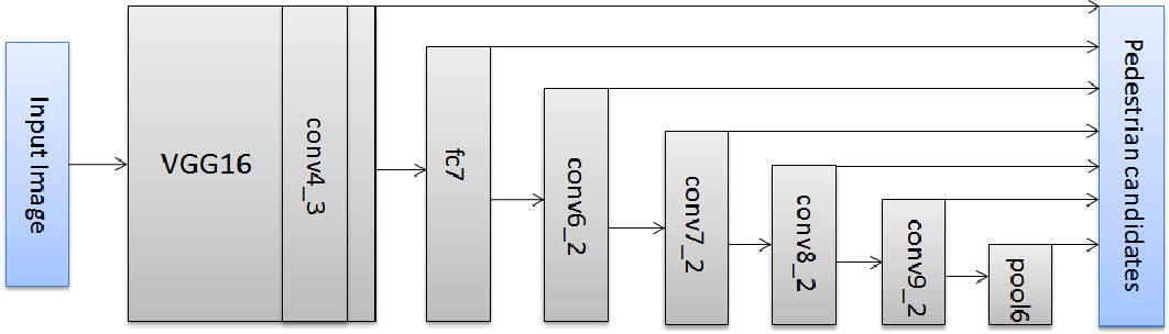 Figure 3 for Fused DNN: A deep neural network fusion approach to fast and robust pedestrian detection