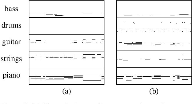 Figure 3 for MuseGAN: Multi-track Sequential Generative Adversarial Networks for Symbolic Music Generation and Accompaniment