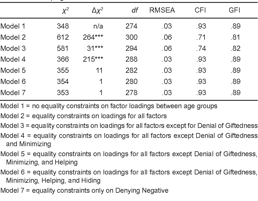 Table 4. Summary of Tests for Invariance across Age Groups of Factor Patterns of the Social Coping Questionnaire