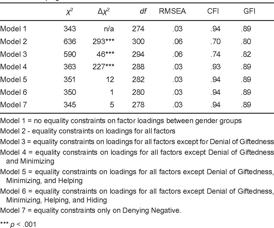 Table 5. Summary of Tests for Invariance across Gender of Factor Patterns of the Social Coping Questionnaire