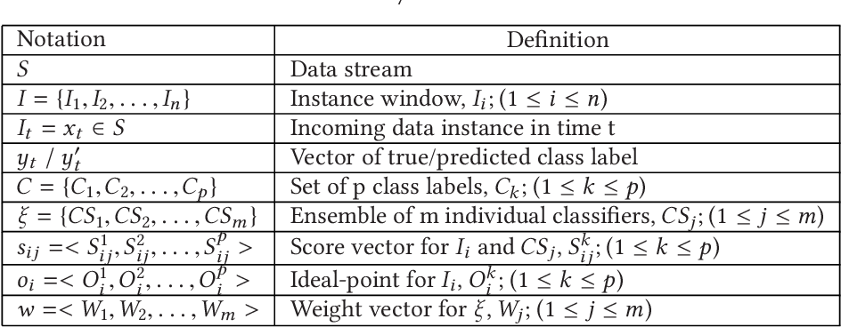 Figure 1 for GOOWE: Geometrically Optimum and Online-Weighted Ensemble Classifier for Evolving Data Streams