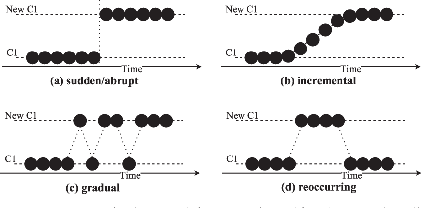 Figure 2 for GOOWE: Geometrically Optimum and Online-Weighted Ensemble Classifier for Evolving Data Streams