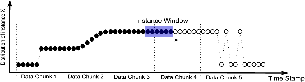 Figure 4 for GOOWE: Geometrically Optimum and Online-Weighted Ensemble Classifier for Evolving Data Streams