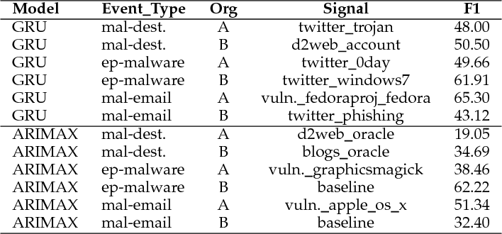 Figure 2 for Discovering Signals from Web Sources to Predict Cyber Attacks