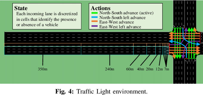 Figure 4 for Explainability of Intelligent Transportation Systems using Knowledge Compilation: a Traffic Light Controller Case