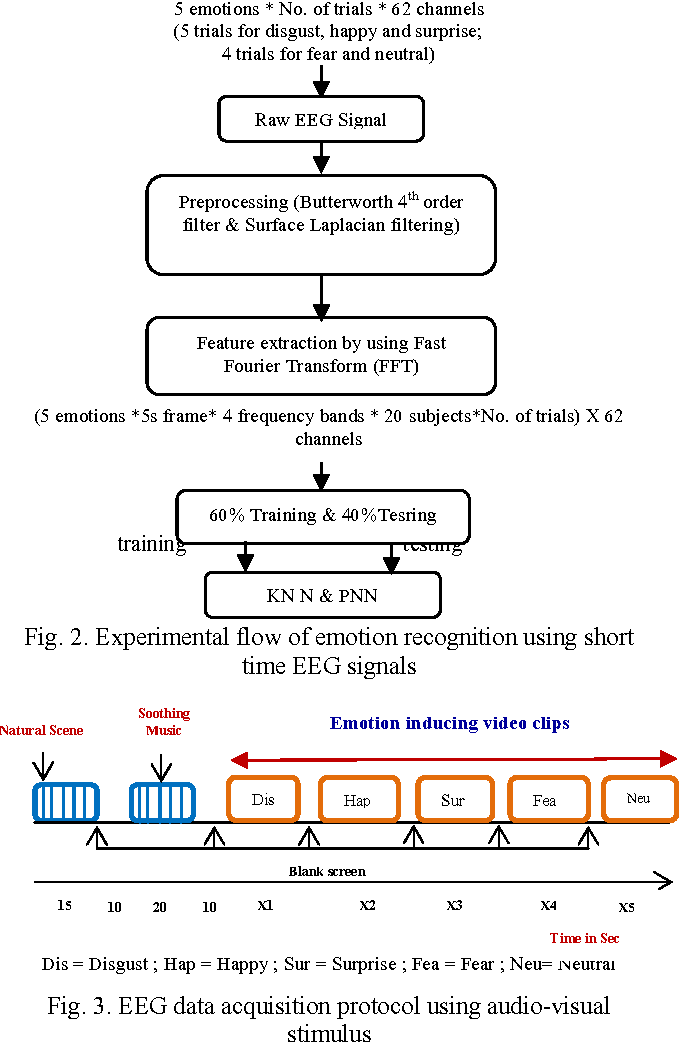Eeg Data Feature Extraction