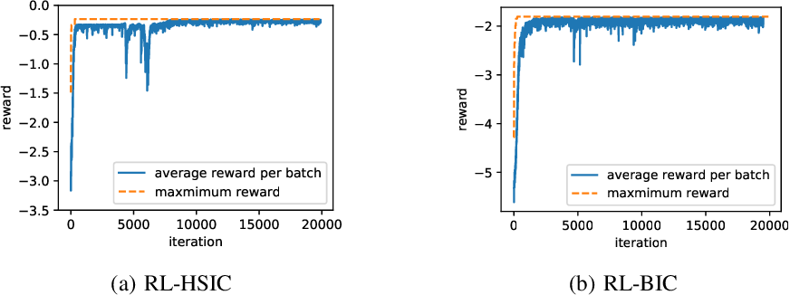 Figure 3 for Causal Discovery with Reinforcement Learning