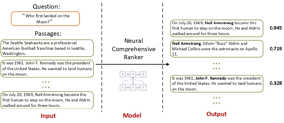 Figure 1 for A Neural Comprehensive Ranker (NCR) for Open-Domain Question Answering