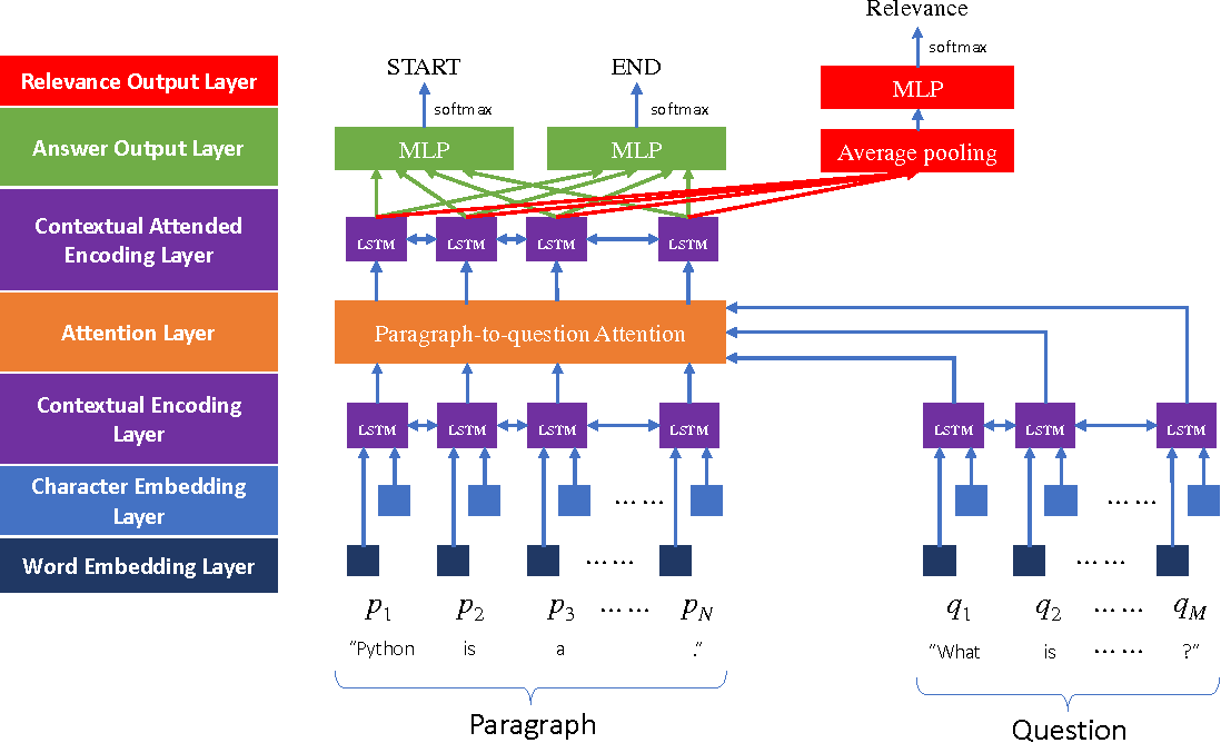 Figure 2 for A Neural Comprehensive Ranker (NCR) for Open-Domain Question Answering
