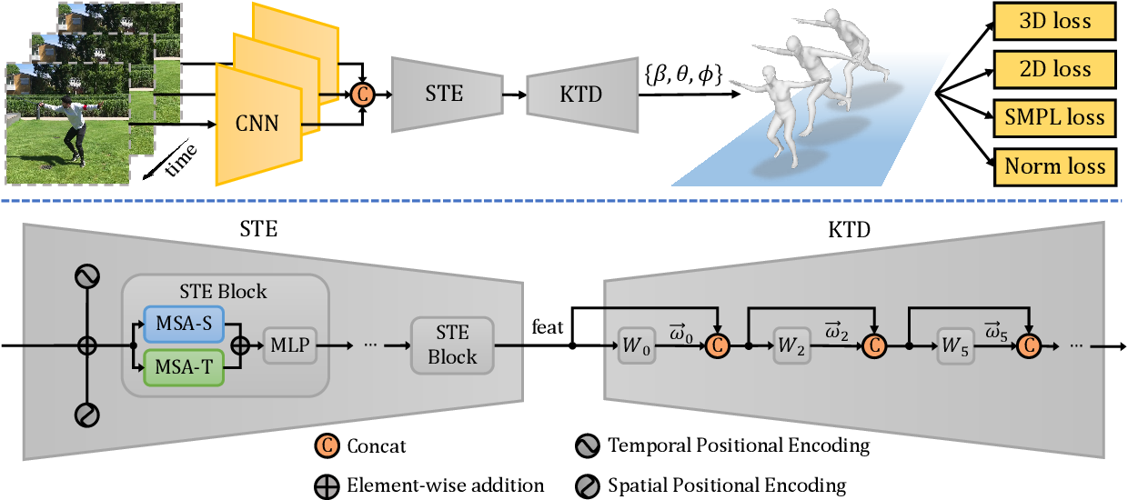 Figure 3 for Encoder-decoder with Multi-level Attention for 3D Human Shape and Pose Estimation