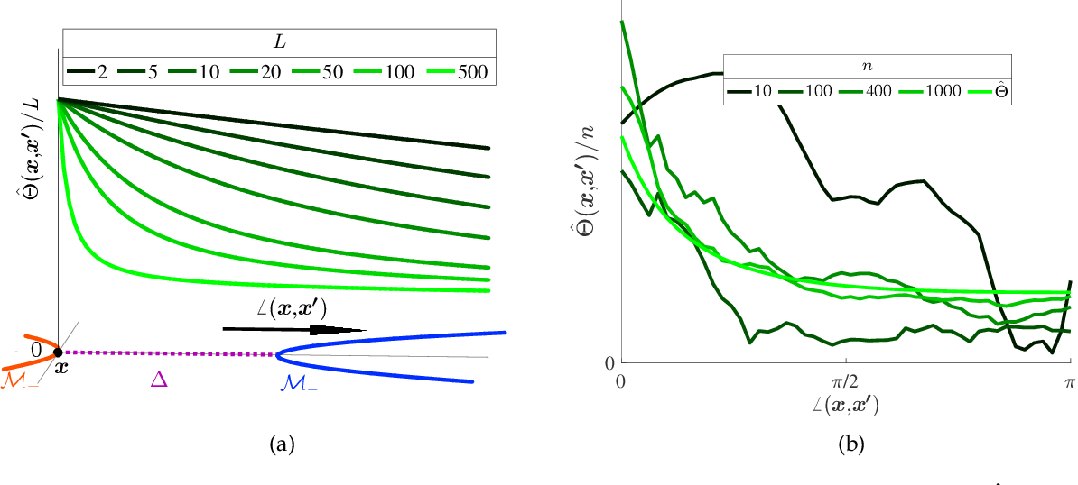 Figure 2 for Deep Networks and the Multiple Manifold Problem