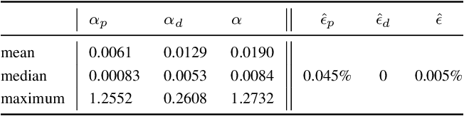 Figure 1 for Safe and Near-Optimal Policy Learning for Model Predictive Control using Primal-Dual Neural Networks