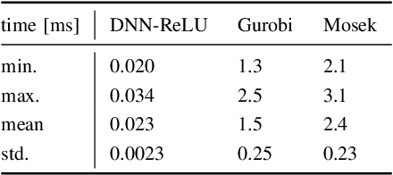 Figure 2 for Safe and Near-Optimal Policy Learning for Model Predictive Control using Primal-Dual Neural Networks