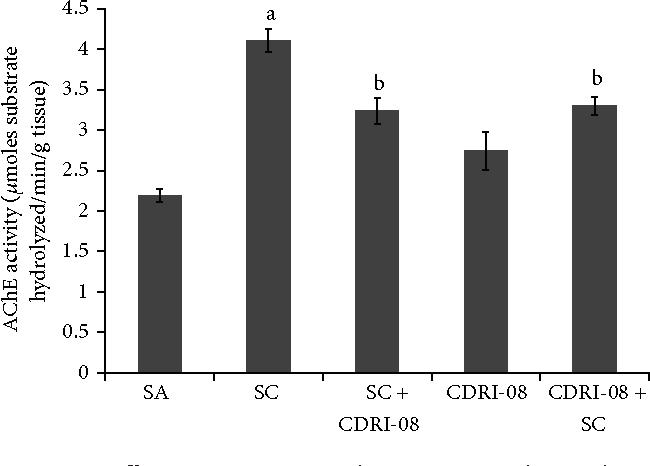 Figure 2: Effect CDRI-08 on AChE activity in the cerebrum of scopolamine (