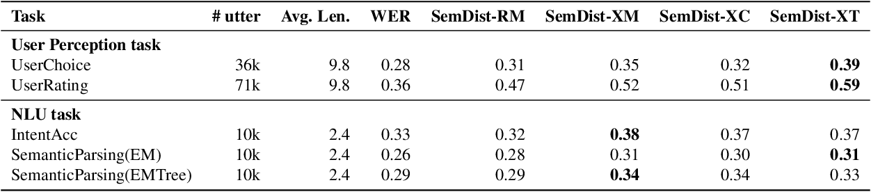 Figure 2 for Evaluating User Perception of Speech Recognition System Quality with Semantic Distance Metric
