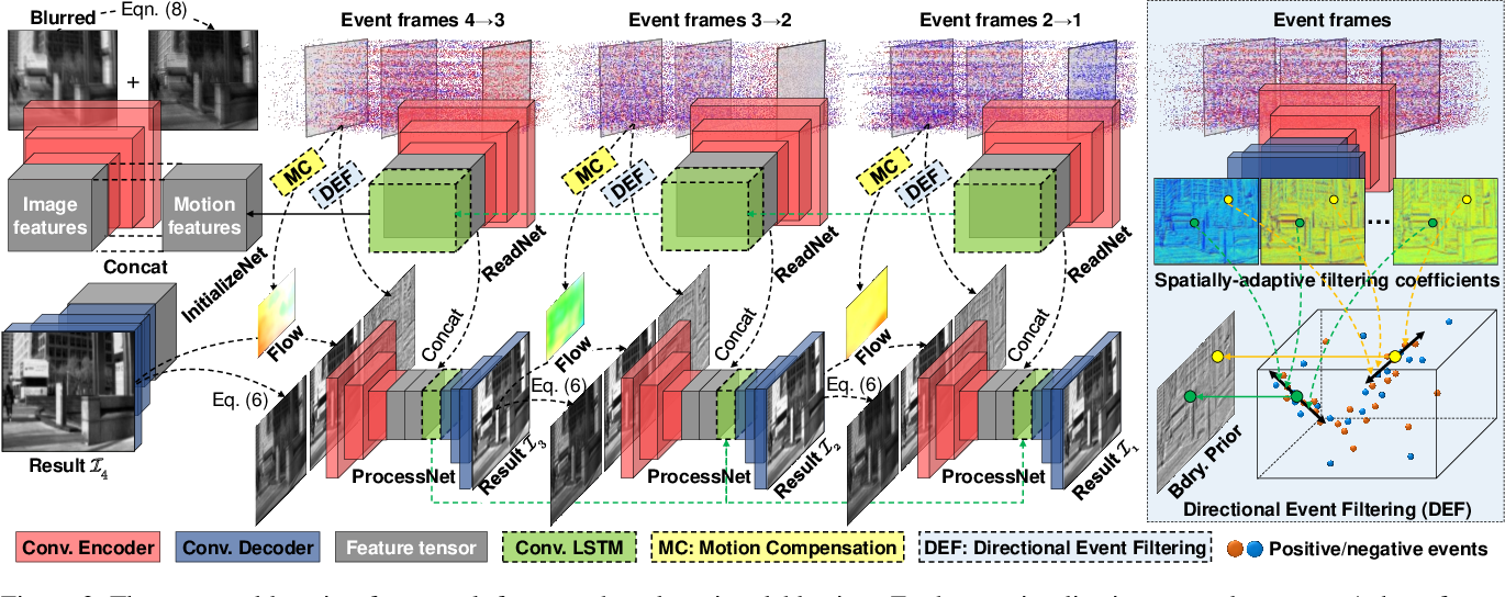 Figure 2 for Learning Event-Based Motion Deblurring