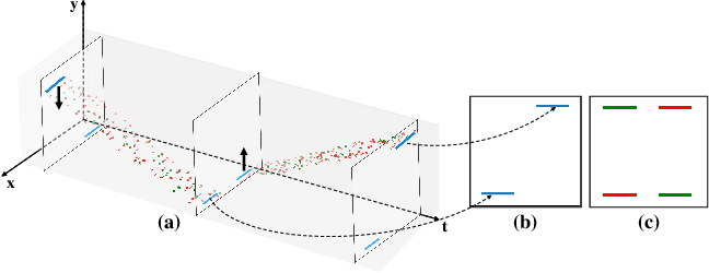 Figure 4 for Learning Event-Based Motion Deblurring