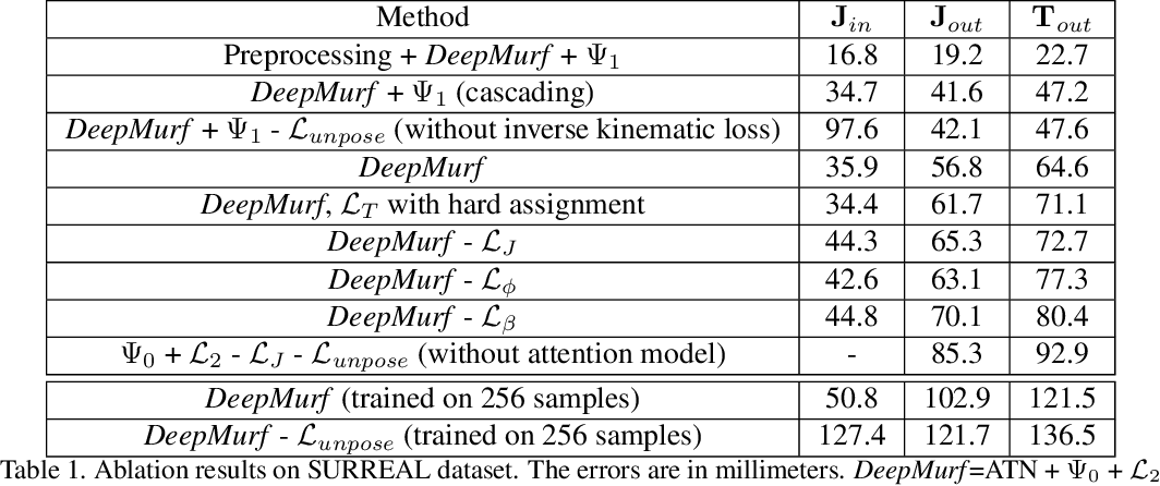 Figure 2 for Deep unsupervised 3D human body reconstruction from a sparse set of landmarks